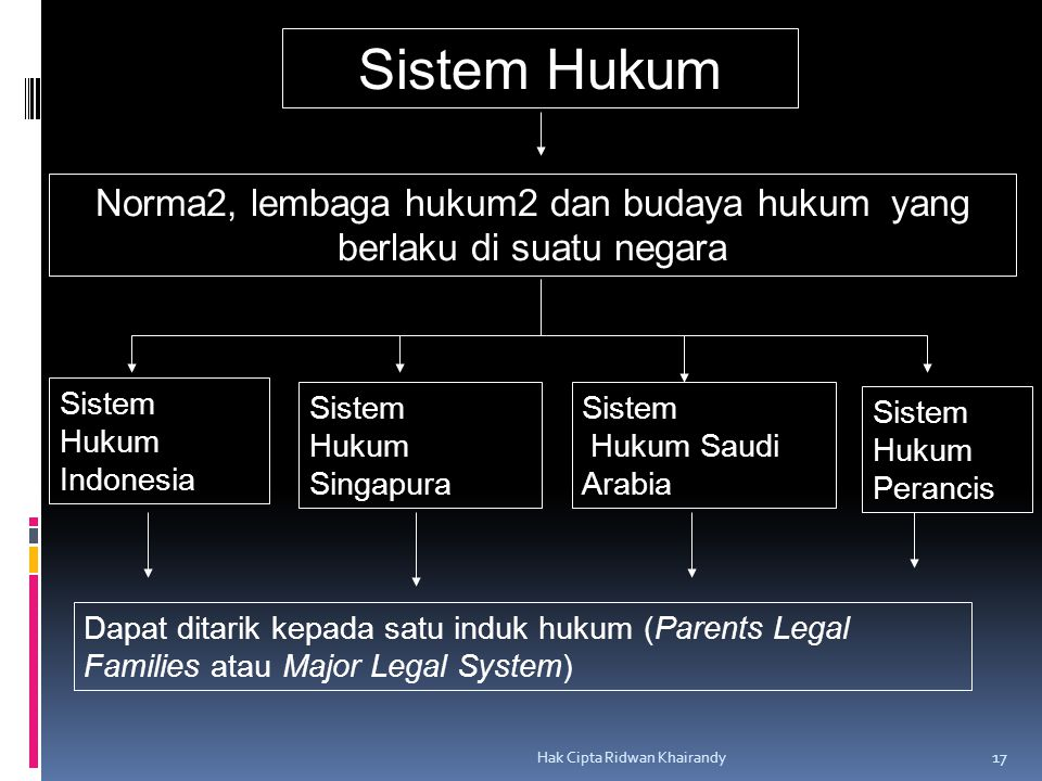 Norma2, lembaga hukum2 dan budaya hukum yang berlaku di suatu negara