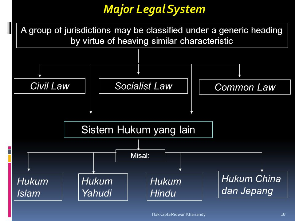 Major Legal System Sistem Hukum yang lain Civil Law Socialist Law