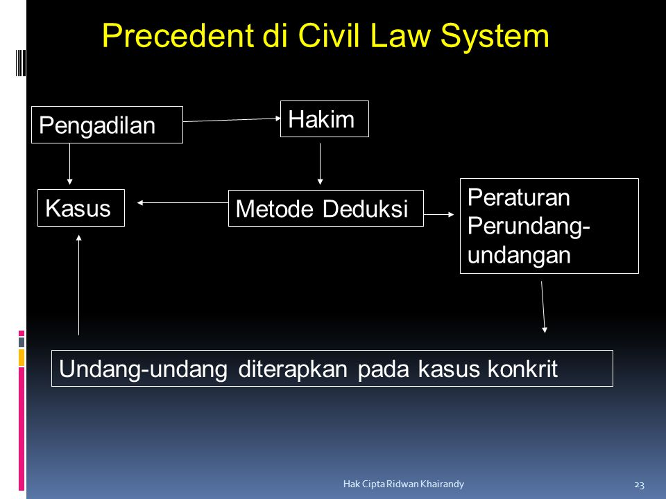 Precedent di Civil Law System