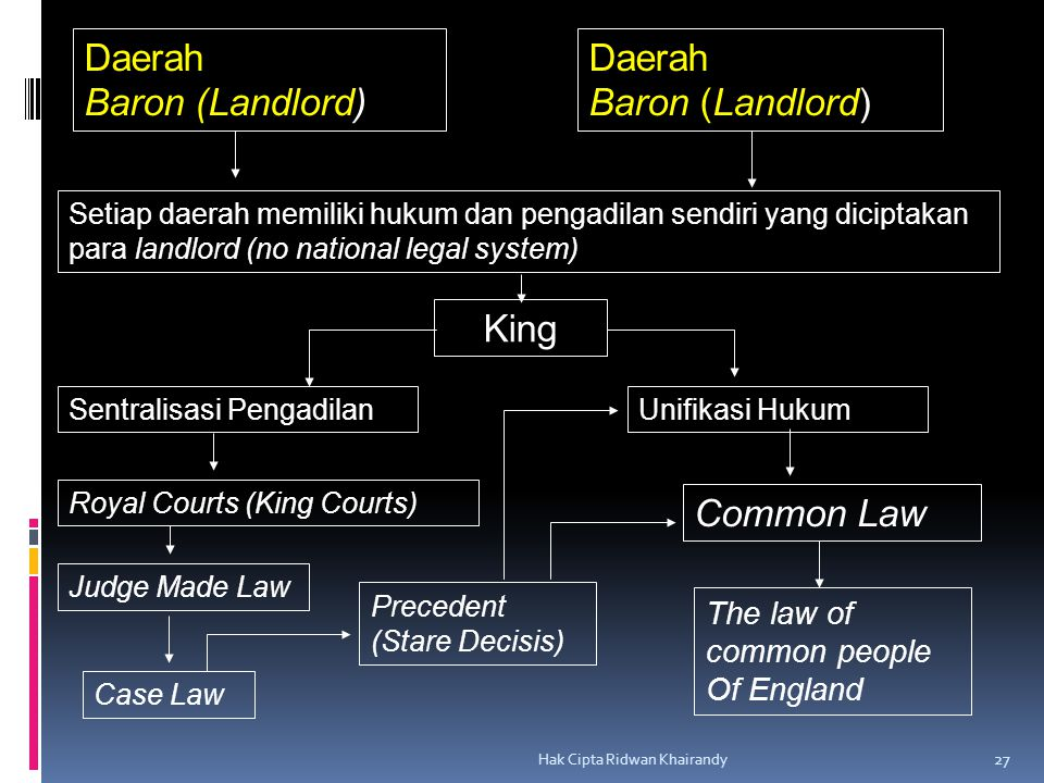 Daerah Baron (Landlord) Daerah Baron (Landlord) King Common Law
