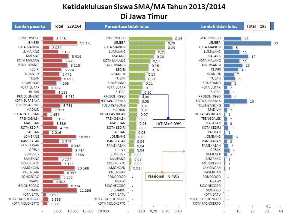 Ketidaklulusan Siswa SMA/MA Tahun 2013/2014