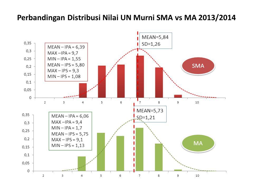 Perbandingan Distribusi Nilai UN Murni SMA vs MA 2013/2014