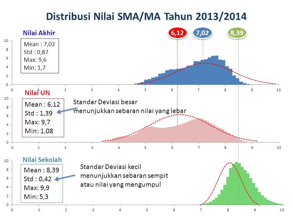 Distribusi Nilai SMA/MA Tahun 2013/2014