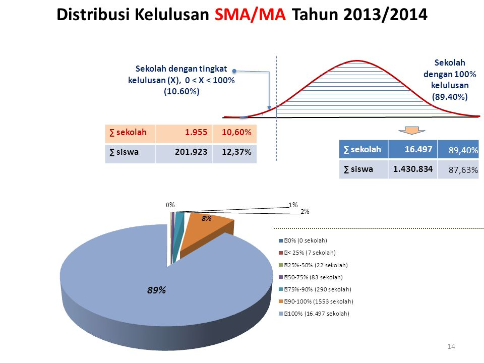 Distribusi Kelulusan SMA/MA Tahun 2013/2014