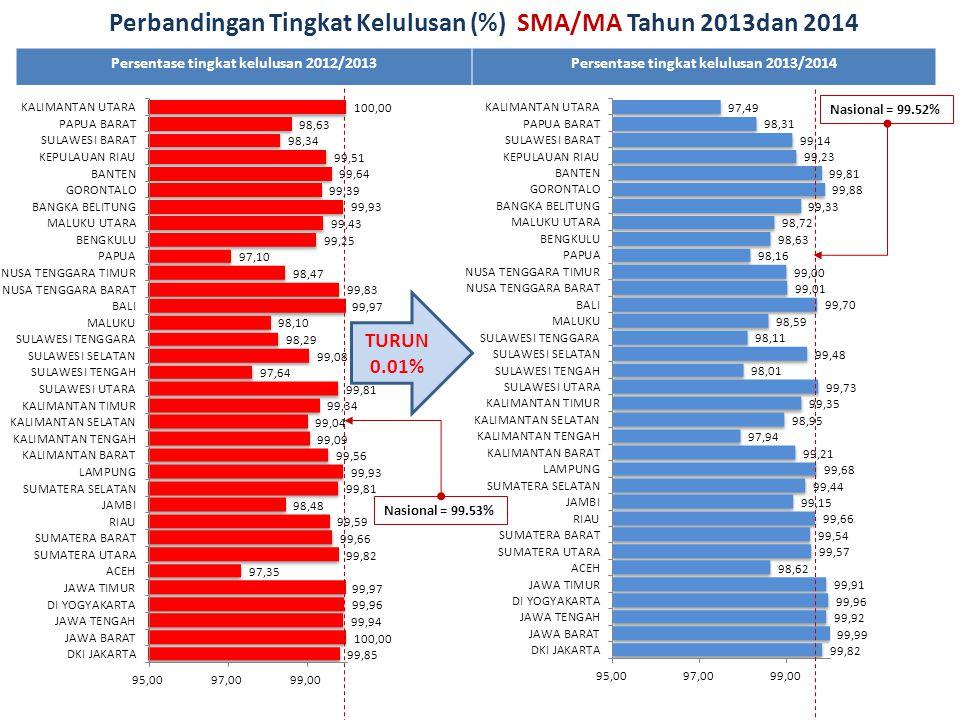 Perbandingan Tingkat Kelulusan (%) SMA/MA Tahun 2013dan 2014
