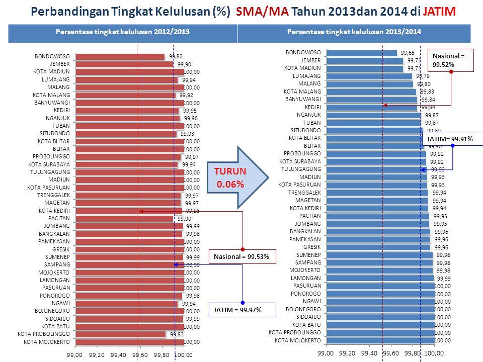 Perbandingan Tingkat Kelulusan (%) SMA/MA Tahun 2013dan 2014 di JATIM