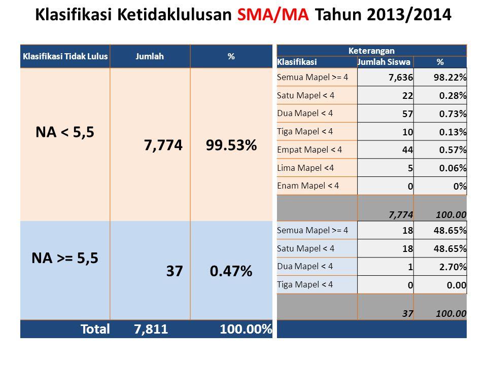Klasifikasi Ketidaklulusan SMA/MA Tahun 2013/2014
