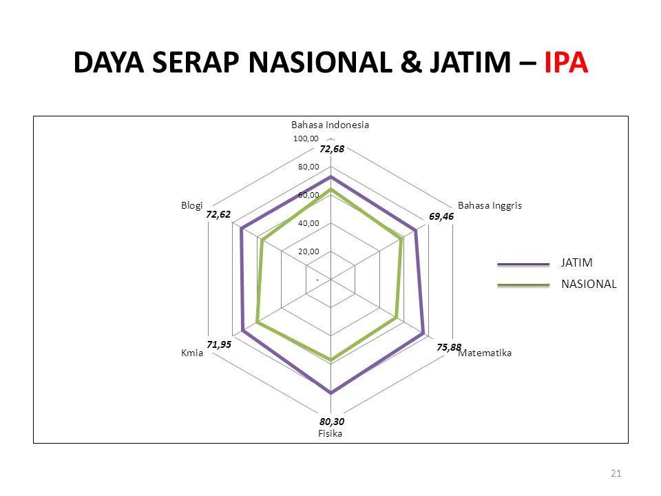 DAYA SERAP NASIONAL & JATIM – IPA