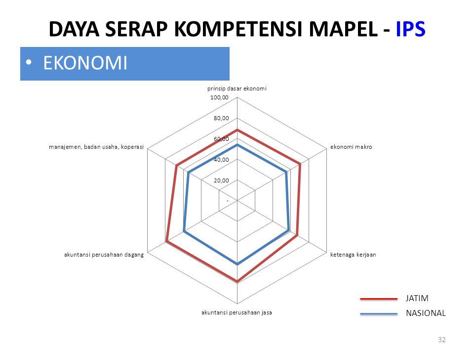DAYA SERAP KOMPETENSI MAPEL - IPS