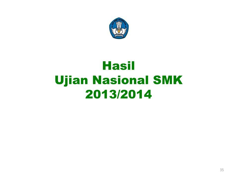 Hasil Ujian Nasional SMK 2013/2014
