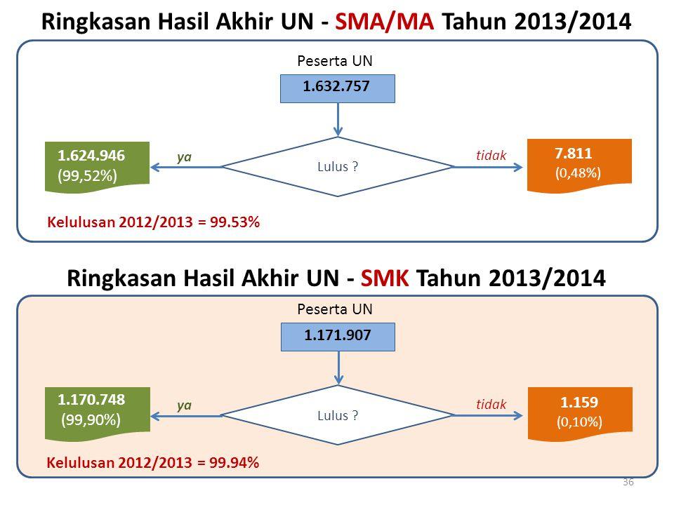 Ringkasan Hasil Akhir UN - SMA/MA Tahun 2013/2014