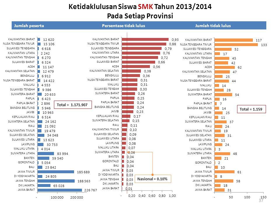 Ketidaklulusan Siswa SMK Tahun 2013/2014