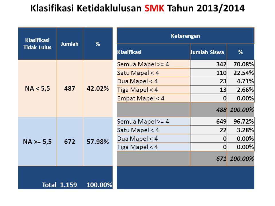 Klasifikasi Ketidaklulusan SMK Tahun 2013/2014 Klasifikasi Tidak Lulus