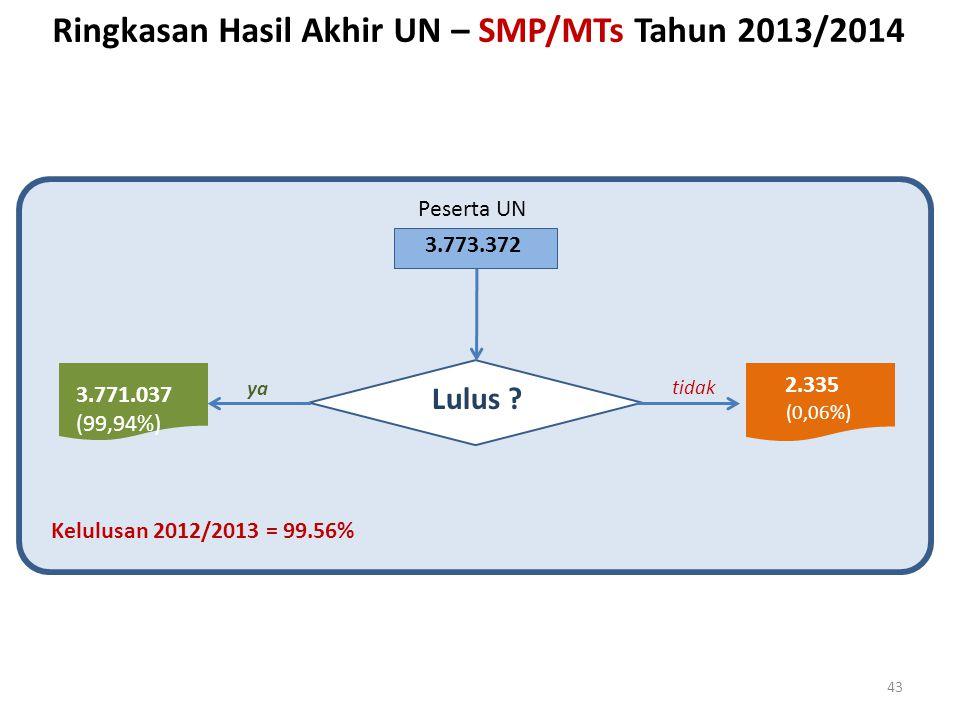 Ringkasan Hasil Akhir UN – SMP/MTs Tahun 2013/2014