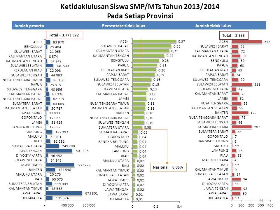 Ketidaklulusan Siswa SMP/MTs Tahun 2013/2014