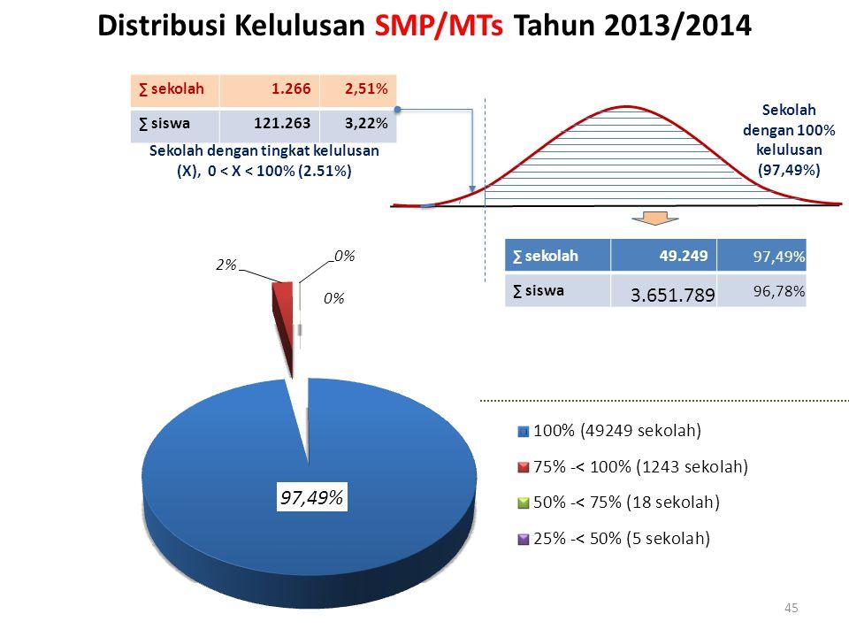 Distribusi Kelulusan SMP/MTs Tahun 2013/2014