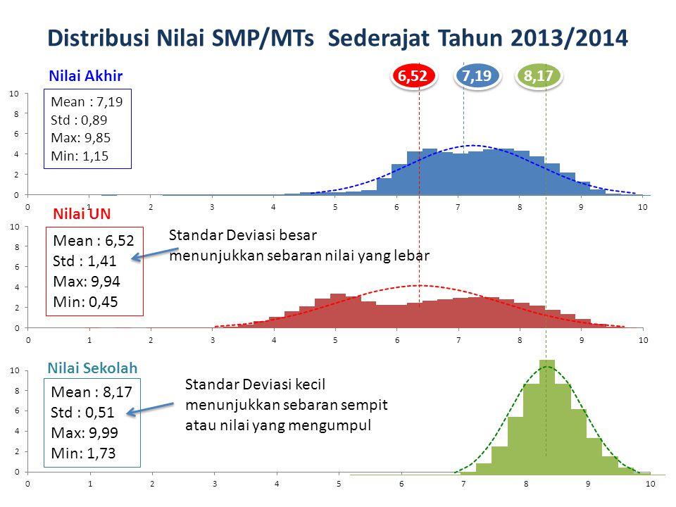 Distribusi Nilai SMP/MTs Sederajat Tahun 2013/2014