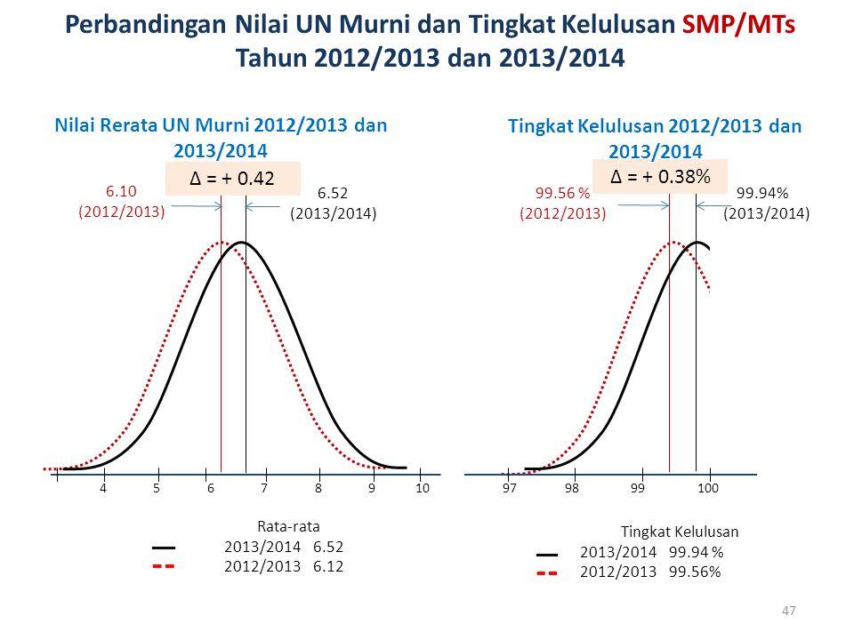 Perbandingan Nilai UN Murni dan Tingkat Kelulusan SMP/MTs