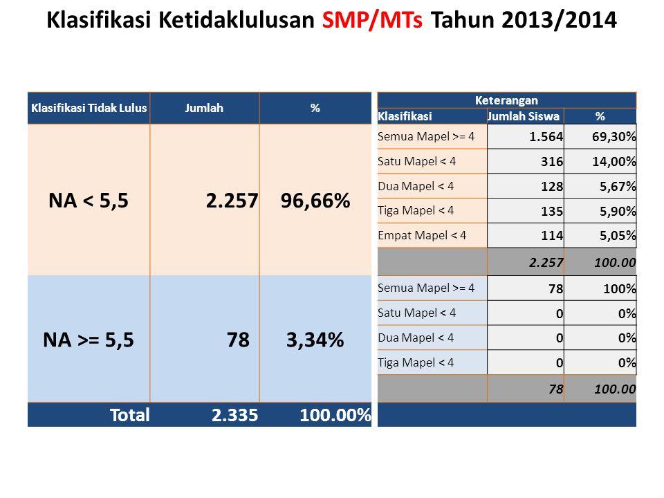 Klasifikasi Ketidaklulusan SMP/MTs Tahun 2013/2014