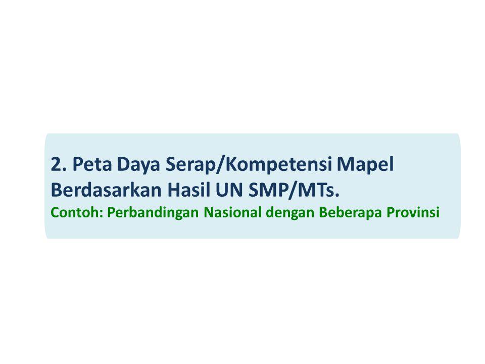2. Peta Daya Serap/Kompetensi Mapel Berdasarkan Hasil UN SMP/MTs.