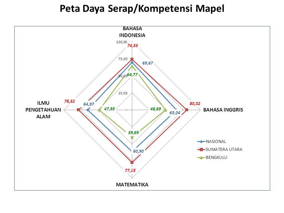 Peta Daya Serap/Kompetensi Mapel