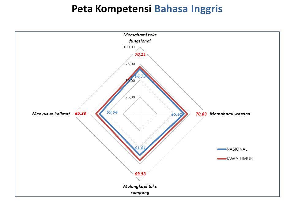 Peta Kompetensi Bahasa Inggris