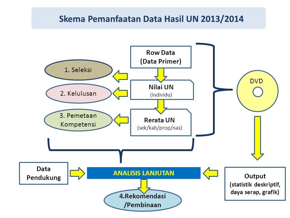 Skema Pemanfaatan Data Hasil UN 2013/2014