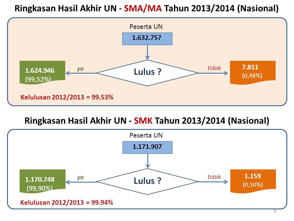 Ringkasan Hasil Akhir UN - SMA/MA Tahun 2013/2014 (Nasional)