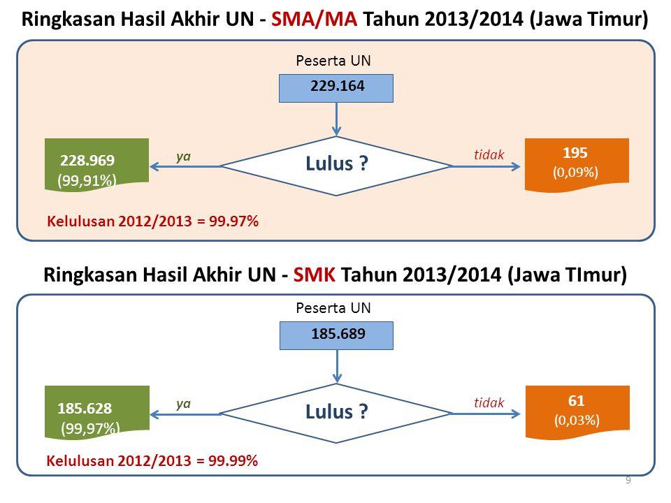 Ringkasan Hasil Akhir UN - SMA/MA Tahun 2013/2014 (Jawa Timur)
