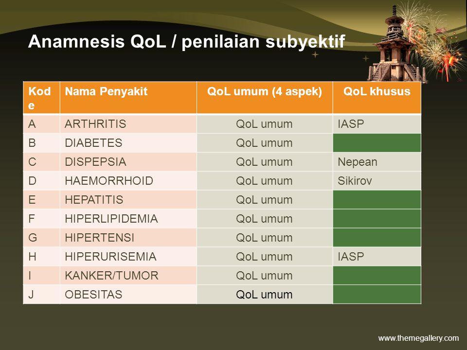 Anamnesis QoL / penilaian subyektif