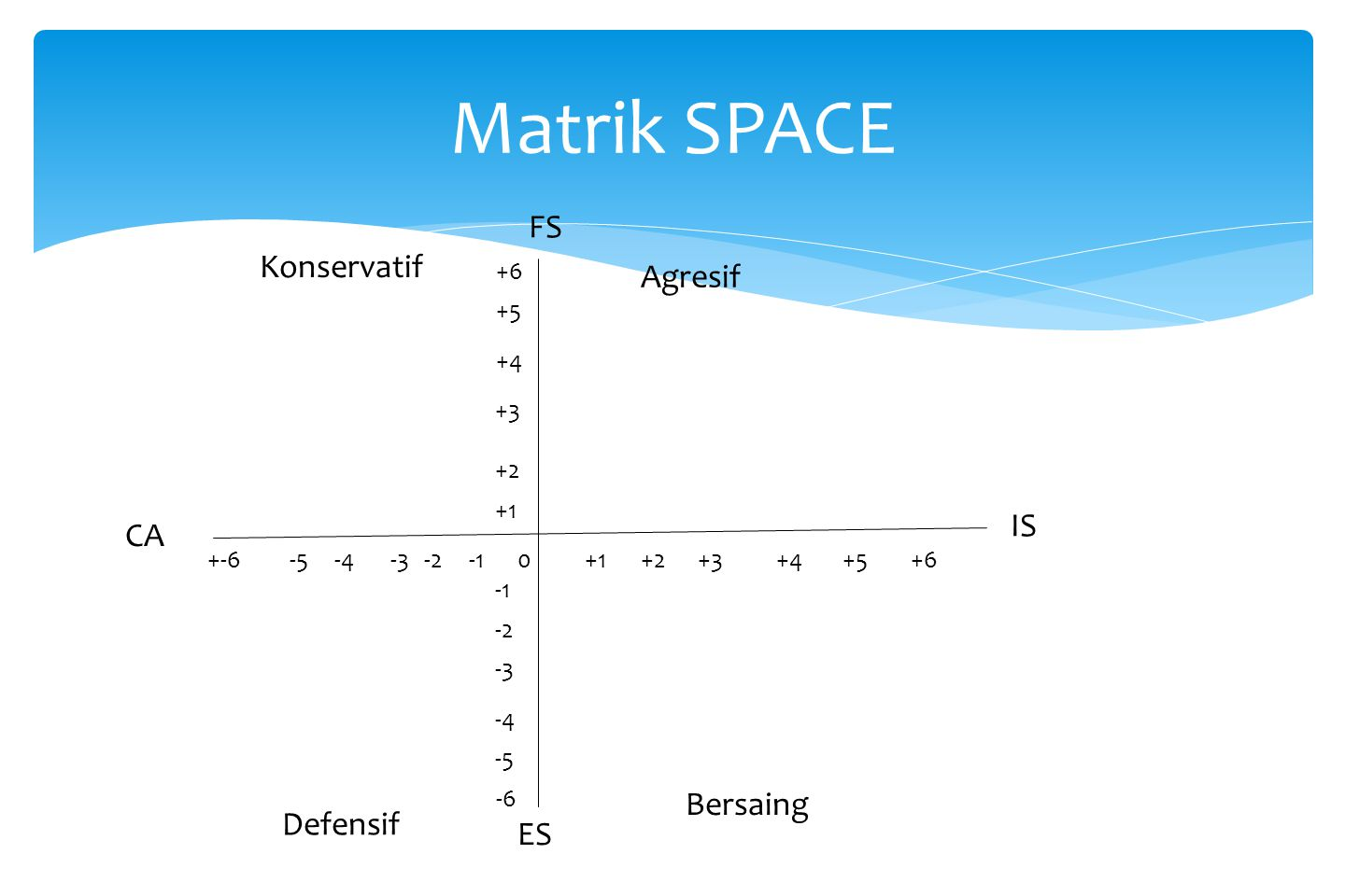 Matrik SPACE FS Konservatif Agresif IS CA Bersaing Defensif ES +6 +5