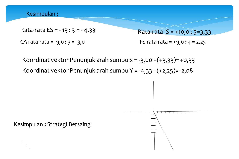 Koordinat vektor Penunjuk arah sumbu x = -3,00 +(+3,33)= +0,33