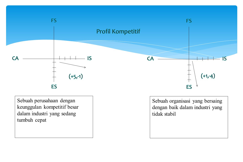 Profil Kompetitif FS FS CA IS CA IS (+5,-1) (+1,-4) ES ES