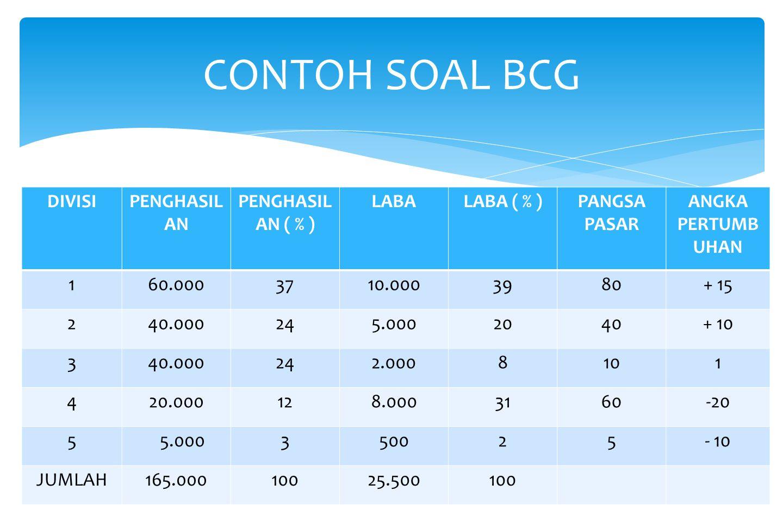 CONTOH SOAL BCG DIVISI PENGHASILAN PENGHASILAN ( % ) LABA LABA ( % )
