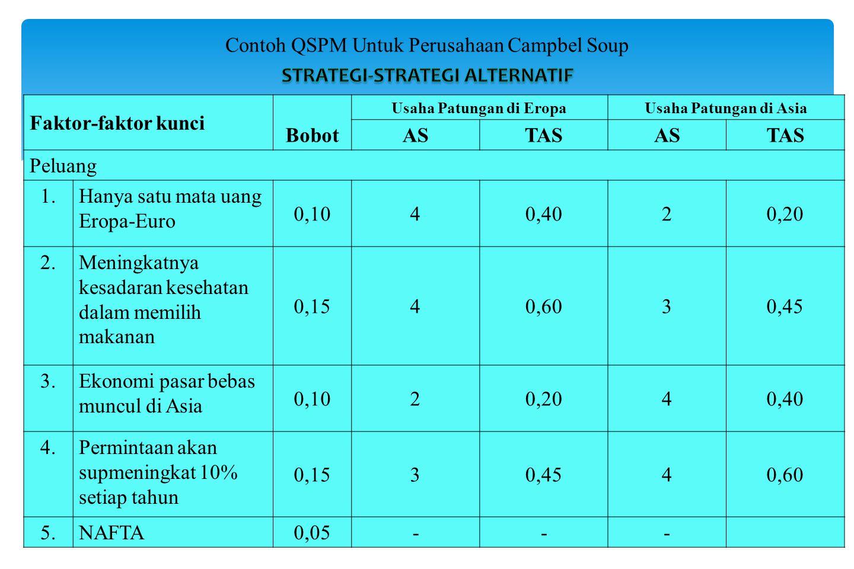Contoh QSPM Untuk Perusahaan Campbel Soup