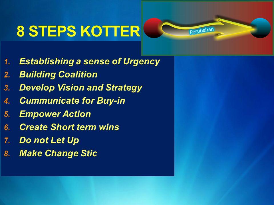 8 STEPS KOTTER Establishing a sense of Urgency Building Coalition