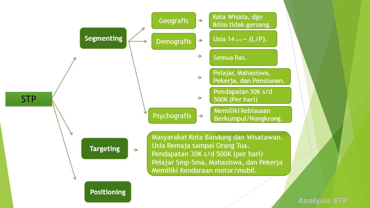 STP Geografis Segmenting Demografis Psychografis