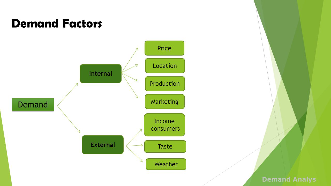 Demand Factors Demand Price Location Internal Production Marketing