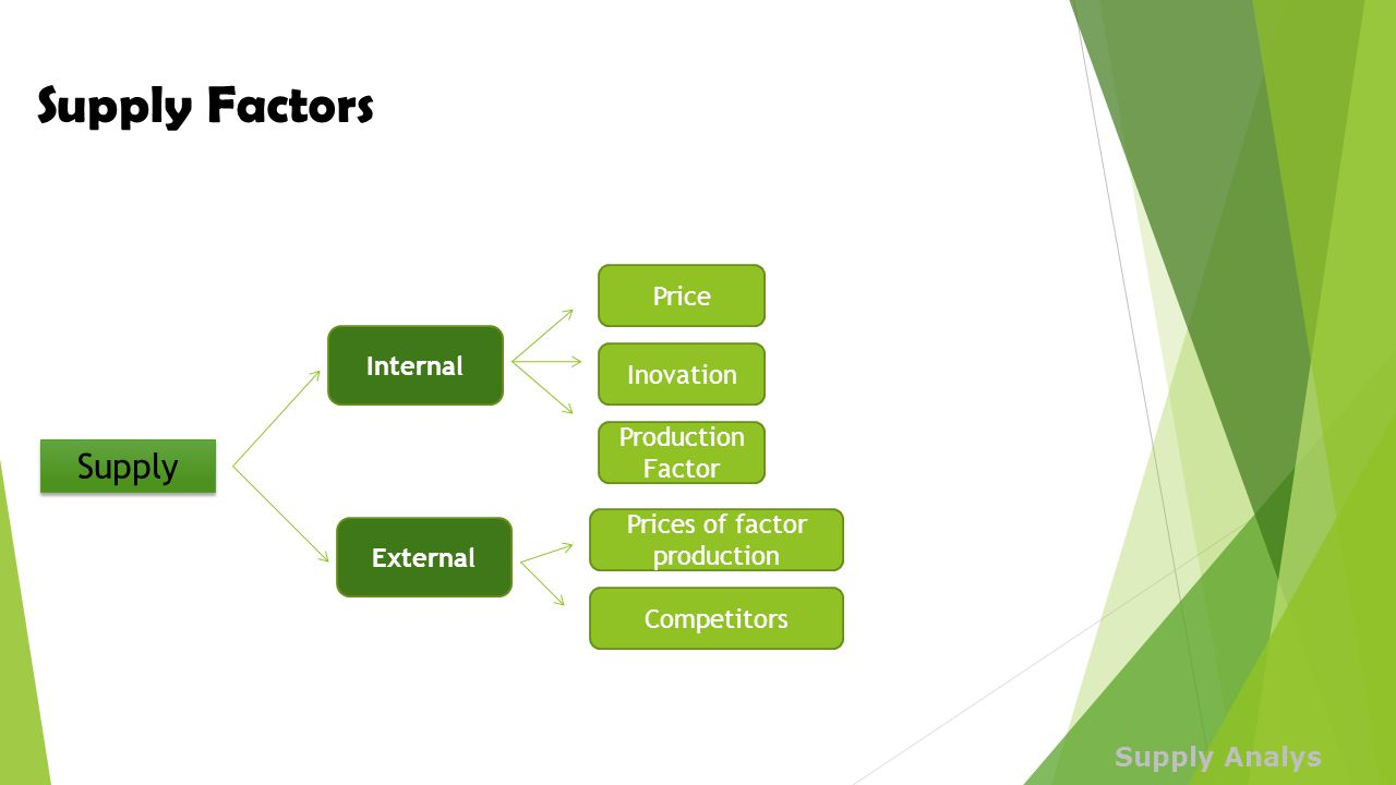 Prices of factor production