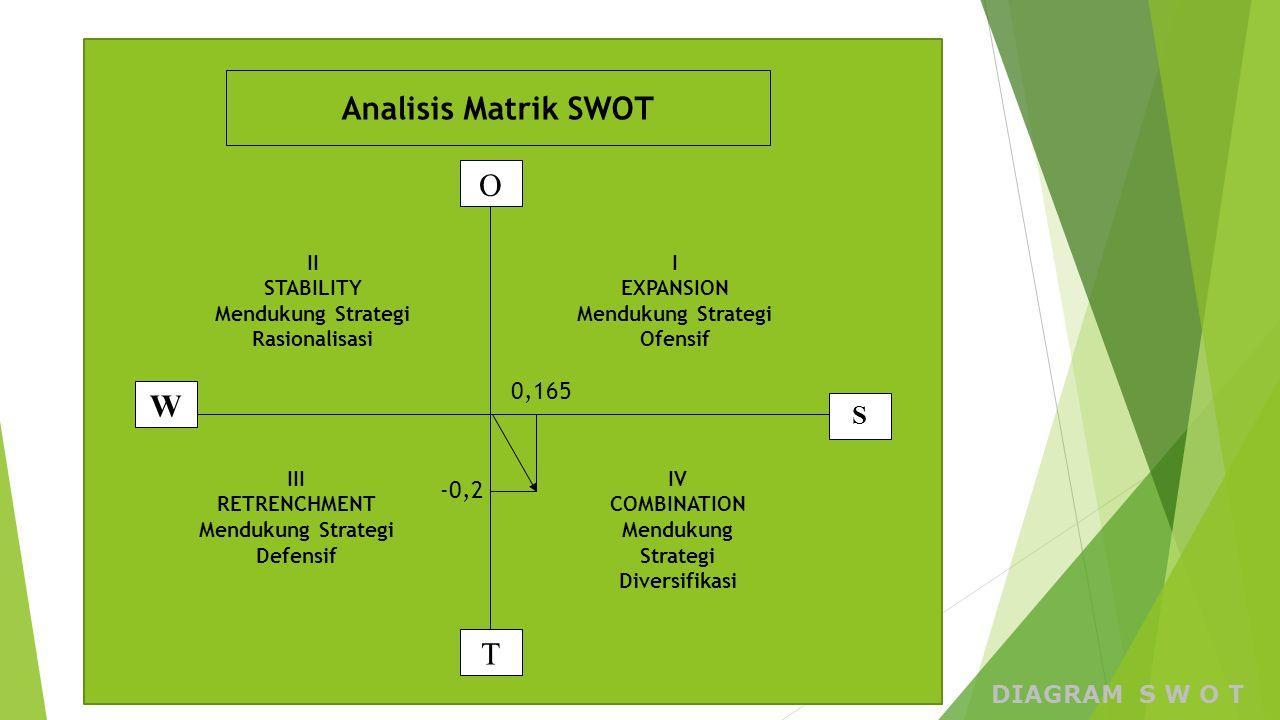 Analisis Matrik SWOT O W T S 0,165 -0,2 DIAGRAM S W O T II STABILITY