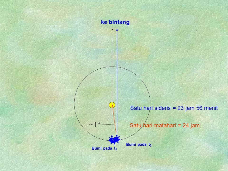 ~1 ke bintang Satu hari sideris = 23 jam 56 menit