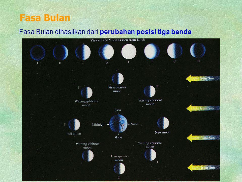 Fasa Bulan Fasa Bulan dihasilkan dari perubahan posisi tiga benda.