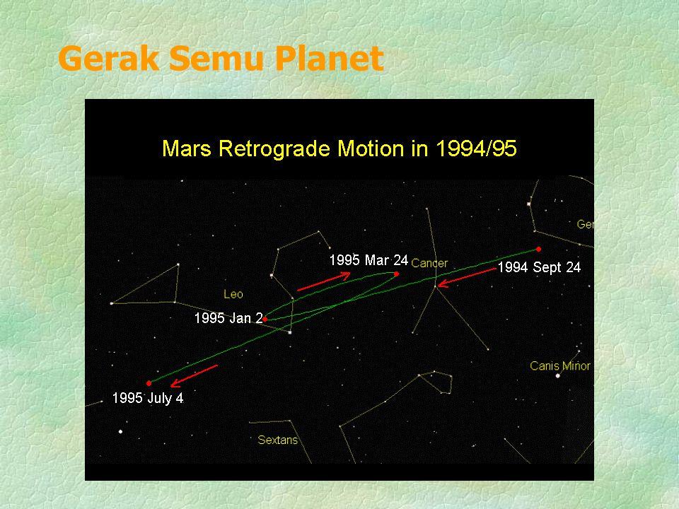 Gerak Semu Planet
