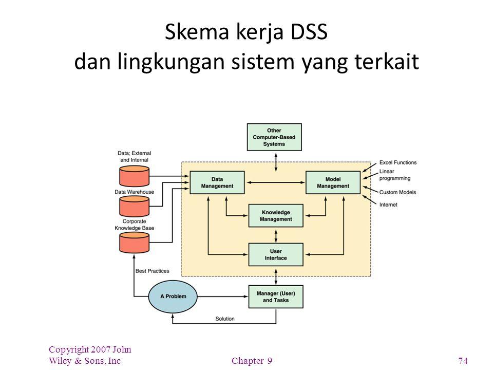 Skema kerja DSS dan lingkungan sistem yang terkait