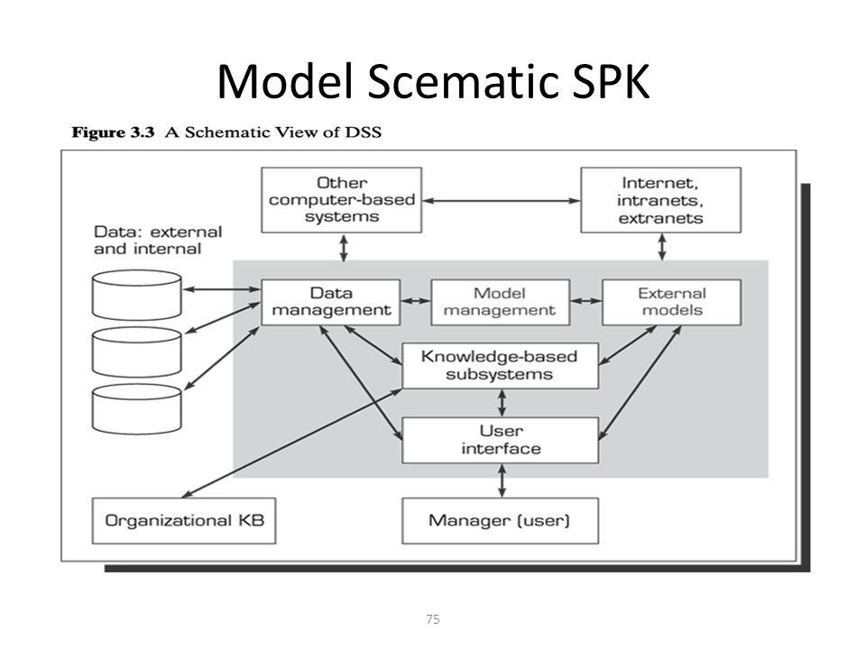 Model Scematic SPK