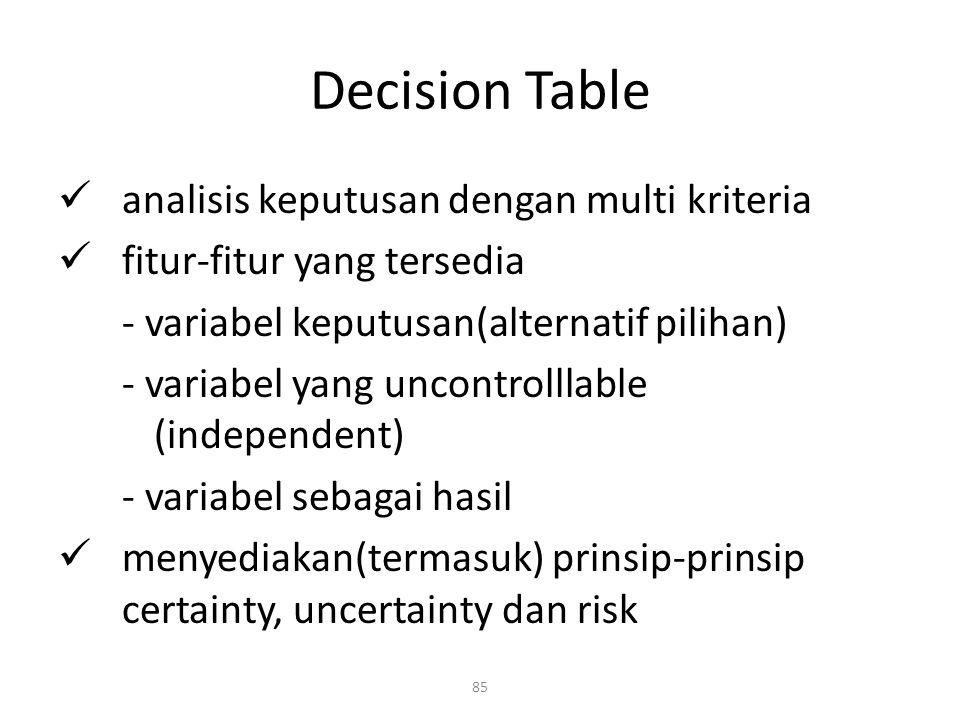 Decision Table analisis keputusan dengan multi kriteria