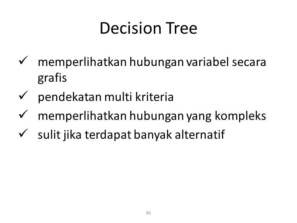 Decision Tree memperlihatkan hubungan variabel secara grafis