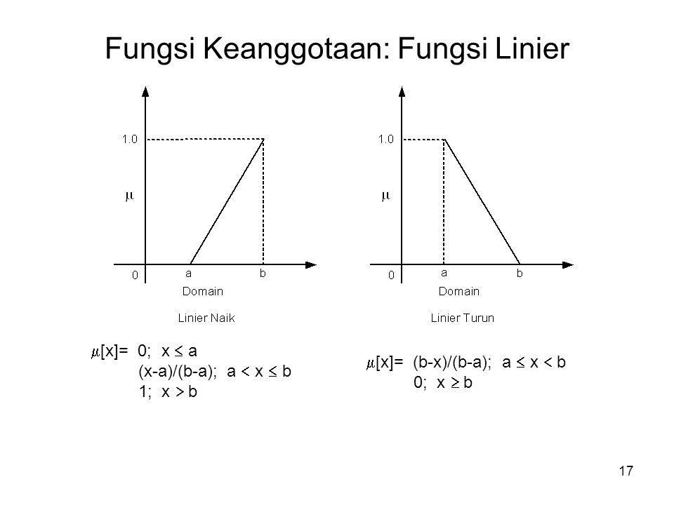 Fungsi Keanggotaan: Fungsi Linier
