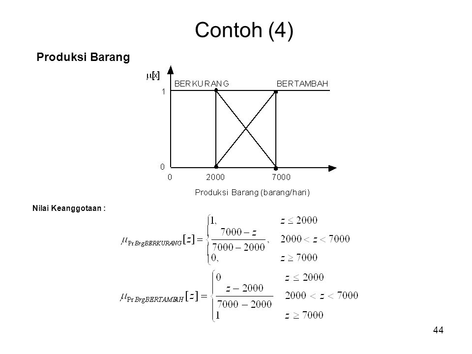 Contoh (4) Produksi Barang Nilai Keanggotaan :