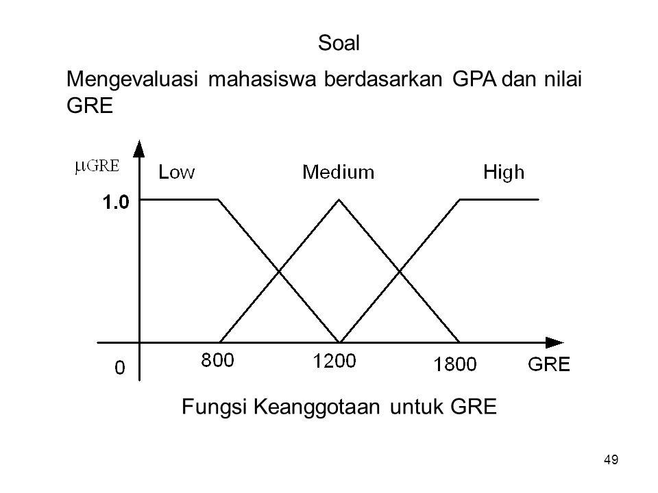 Fungsi Keanggotaan untuk GRE